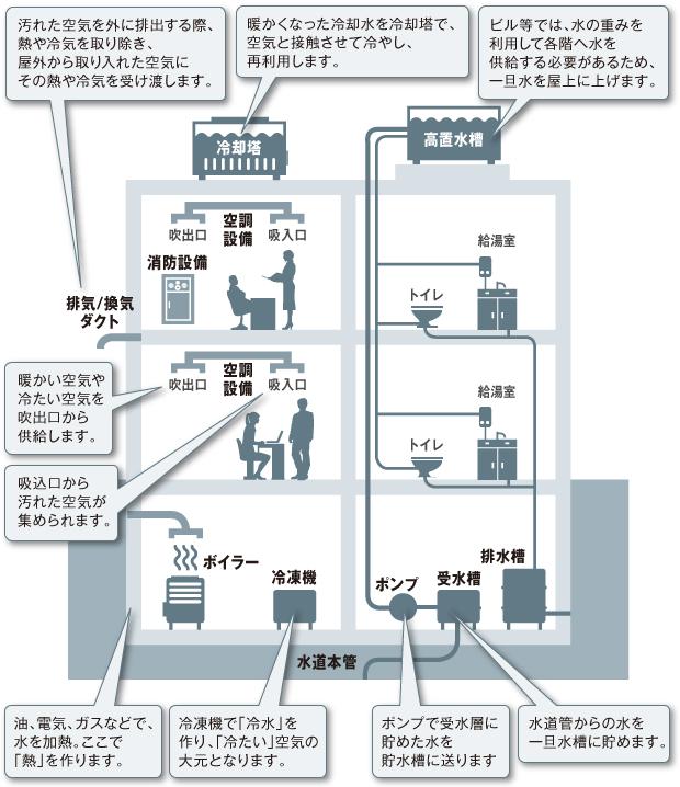 オフィスビルの空調/ダクト/給排水/消防設備