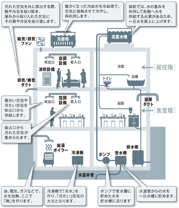 病院の空調/ダクト/給排水/消防設備