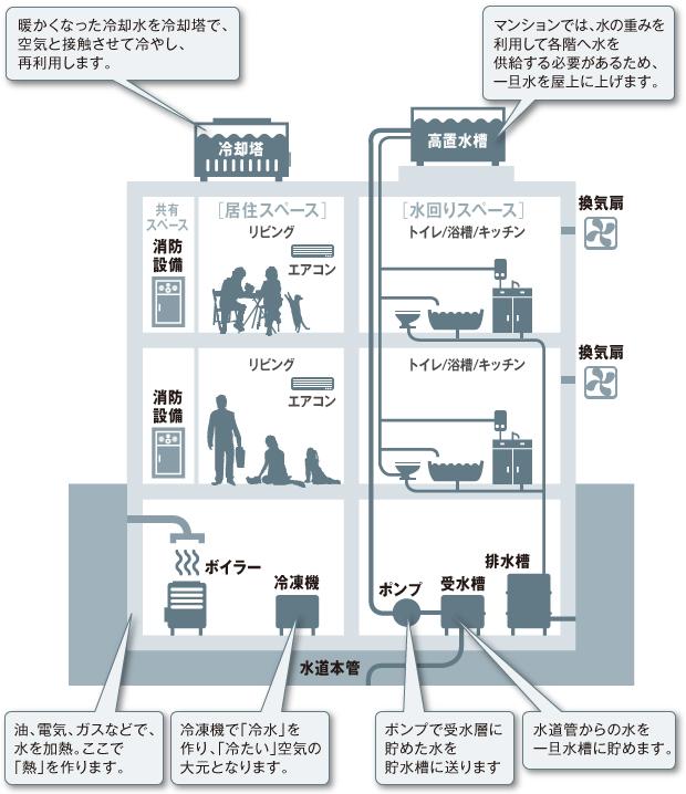 マンションの空調/ダクト/給排水/消防設備