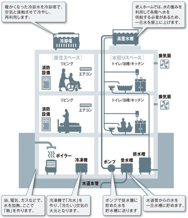 老人ホームの空調/ダクト/給排水/消防設備