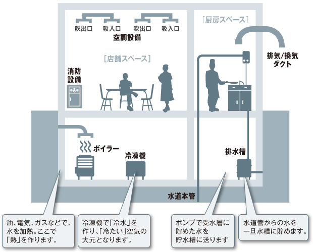 飲食店・店舗の空調/ダクト/給排水/消防設備