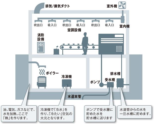 工場の空調/ダクト/給排水/消防設備